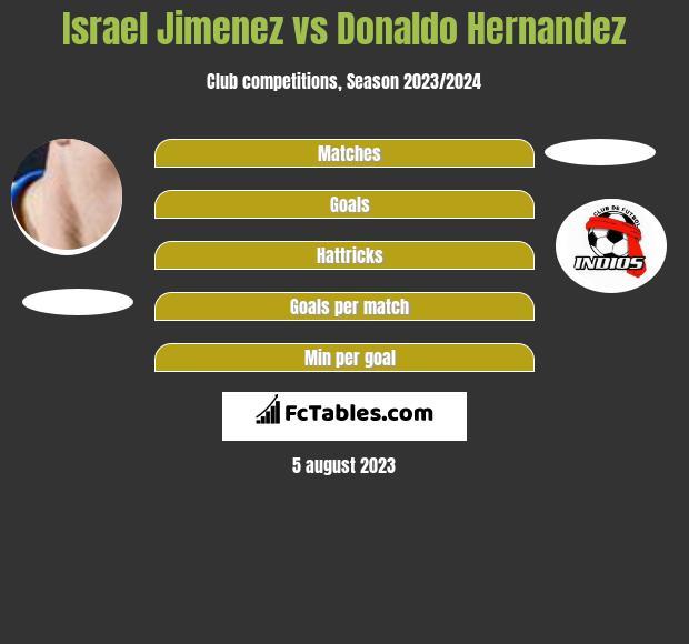 Israel Jimenez vs Donaldo Hernandez infographic