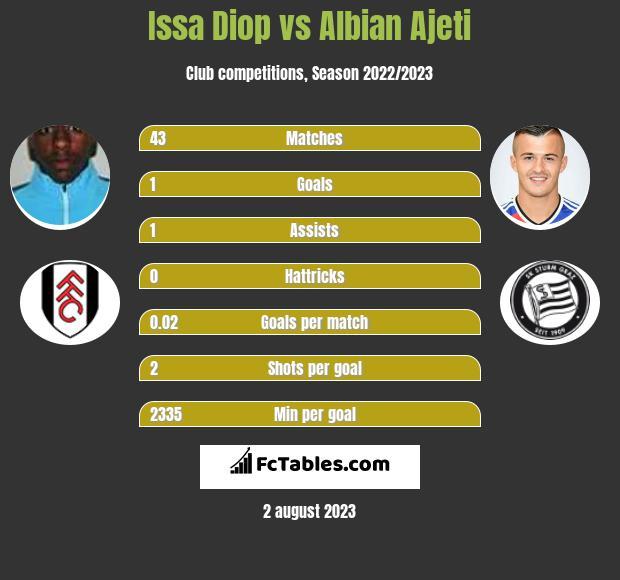 Issa Diop vs Albian Ajeti h2h player stats