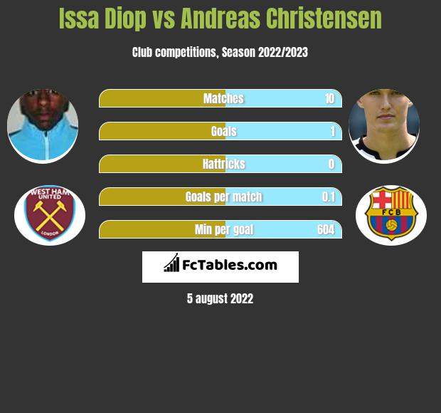 Issa Diop infographic statistics for Chelsea