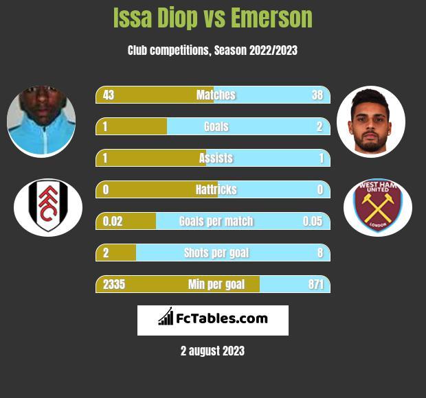 Issa Diop vs Emerson infographic