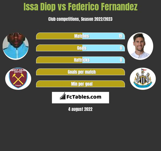 Issa Diop infographic statistics for Newcastle United