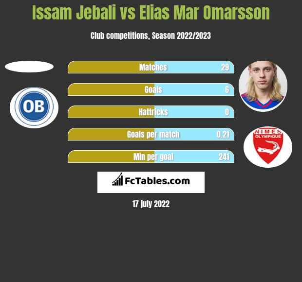 Issam Jebali vs Elias Mar Omarsson h2h player stats