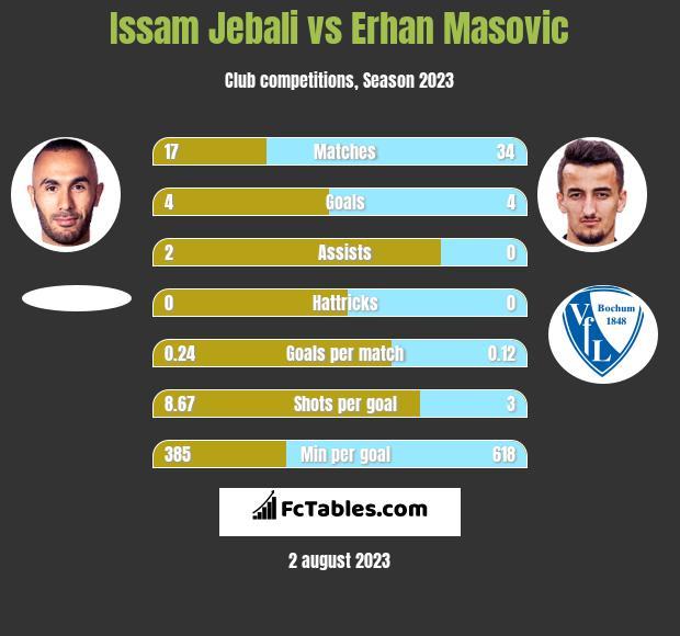 Issam Jebali vs Erhan Masovic h2h player stats