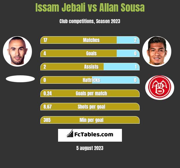 Issam Jebali vs Allan Sousa h2h player stats