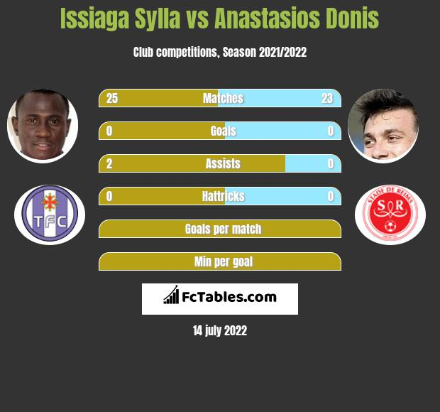 Issiaga Sylla infographic statistics for Reims