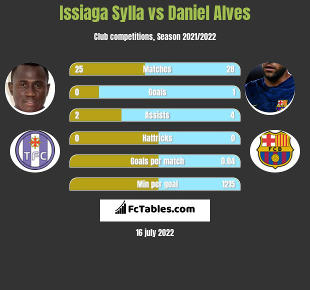 Issiaga Sylla vs Daniel Alves infographic