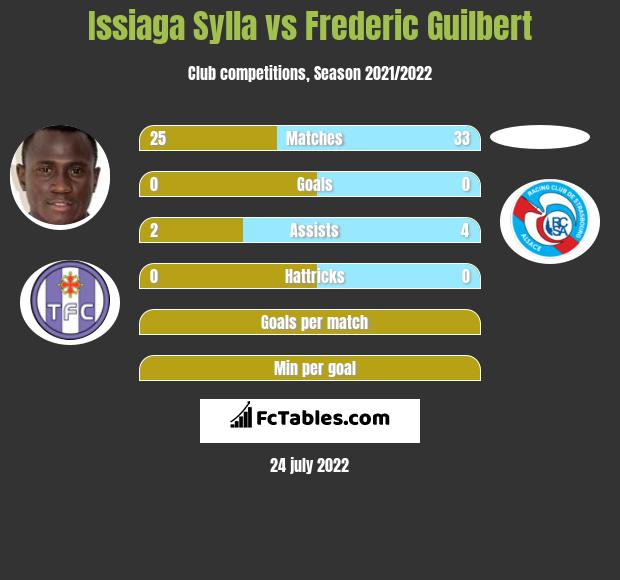 Issiaga Sylla vs Frederic Guilbert infographic