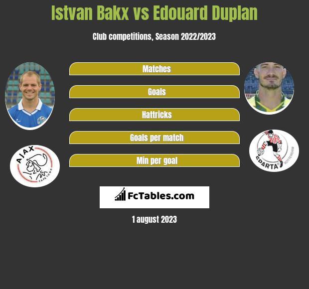 Istvan Bakx vs Edouard Duplan infographic