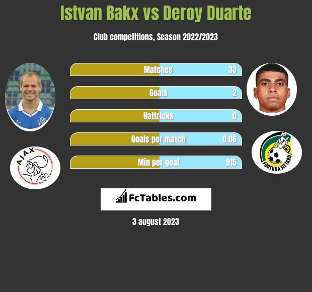 Istvan Bakx vs Deroy Duarte infographic