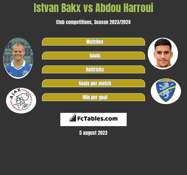 Istvan Bakx vs Abdou Harroui infographic