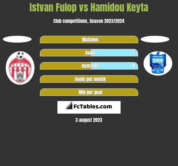 Istvan Fulop vs Hamidou Keyta h2h player stats