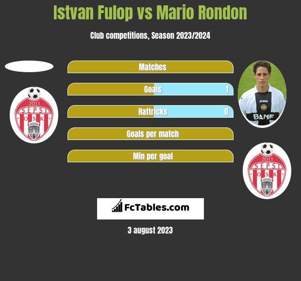 Istvan Fulop vs Mario Rondon h2h player stats