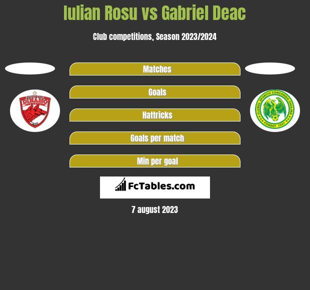 Iulian Rosu vs Gabriel Deac h2h player stats