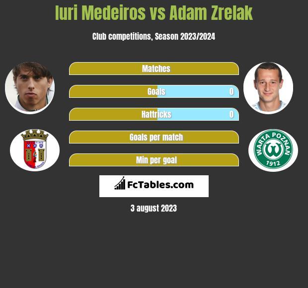 Iuri Medeiros vs Adam Zrelak infographic