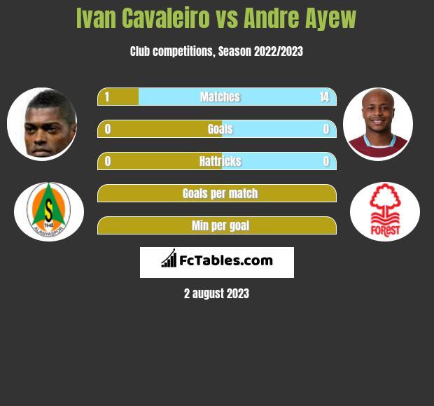 Ivan Cavaleiro vs Andre Ayew infographic