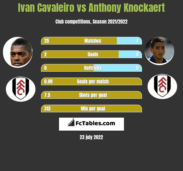 Ivan Cavaleiro vs Anthony Knockaert infographic