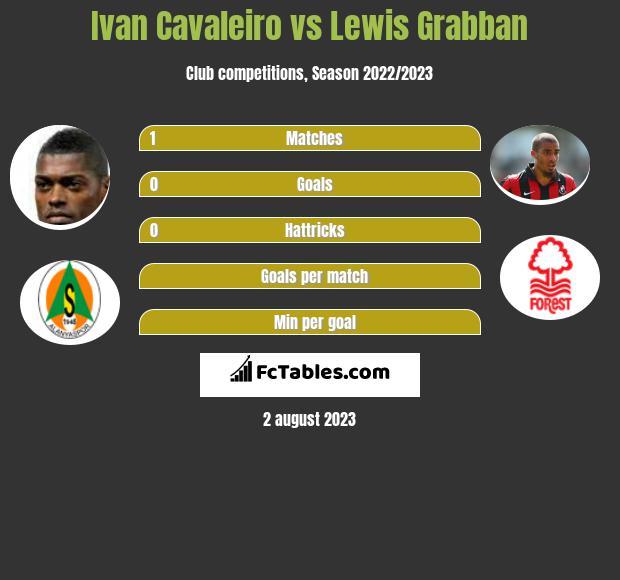 Ivan Cavaleiro vs Lewis Grabban infographic