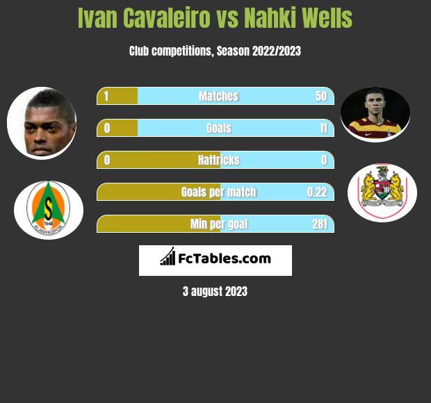 Ivan Cavaleiro vs Nahki Wells infographic