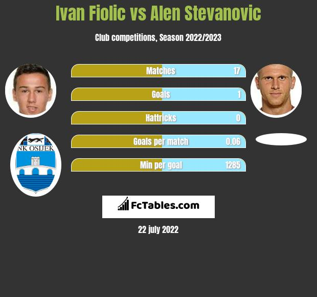 Ivan Fiolic vs Alen Stevanović infographic