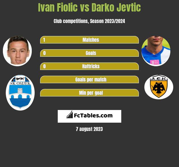 Ivan Fiolic vs Darko Jevtic infographic