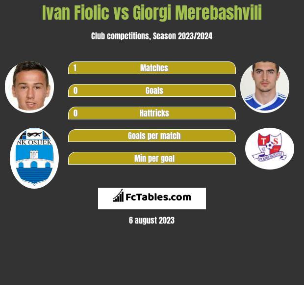 Ivan Fiolic vs Giorgi Merebashvili infographic