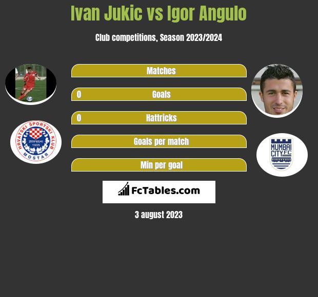 Ivan Jukic vs Igor Angulo h2h player stats