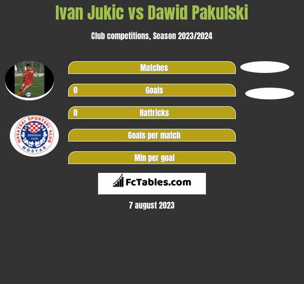 Ivan Jukic vs Dawid Pakulski infographic