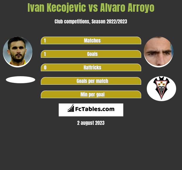 Ivan Kecojević vs Alvaro Arroyo infographic