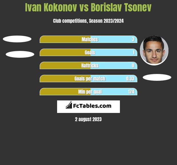 Ivan Kokonov vs Borislav Tsonev h2h player stats