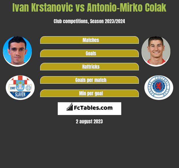 Ivan Krstanovic vs Antonio-Mirko Colak h2h player stats