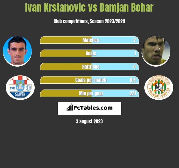 Ivan Krstanovic vs Damjan Bohar h2h player stats