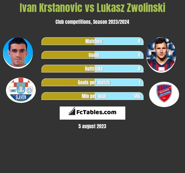 Ivan Krstanovic vs Łukasz Zwoliński h2h player stats