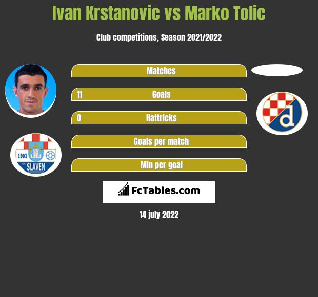 Ivan Krstanovic vs Marko Tolic h2h player stats