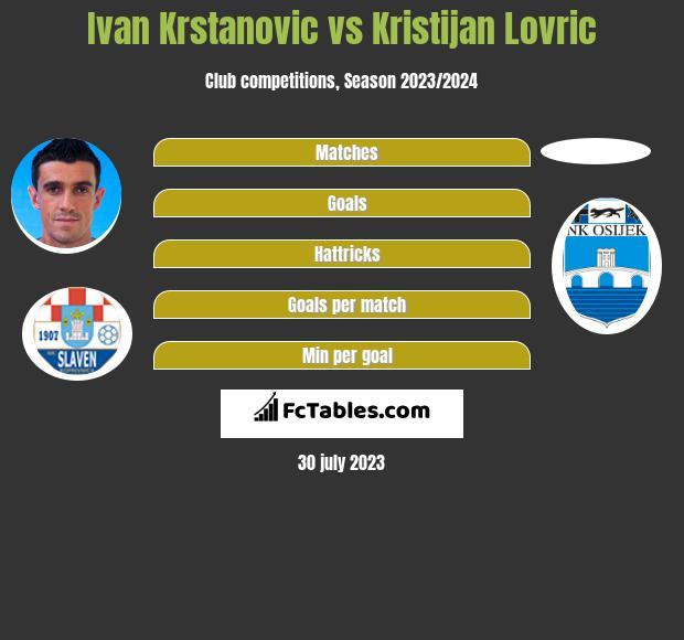 Ivan Krstanovic vs Kristijan Lovric h2h player stats