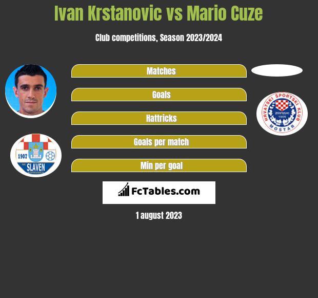 Ivan Krstanovic vs Mario Cuze h2h player stats