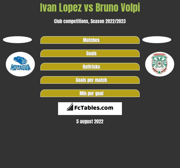 Ivan Lopez vs Bruno Volpi h2h player stats