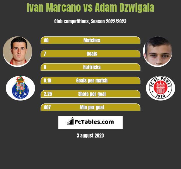 Ivan Marcano vs Adam Dzwigala infographic