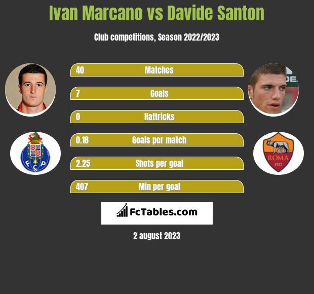 Ivan Marcano vs Davide Santon infographic