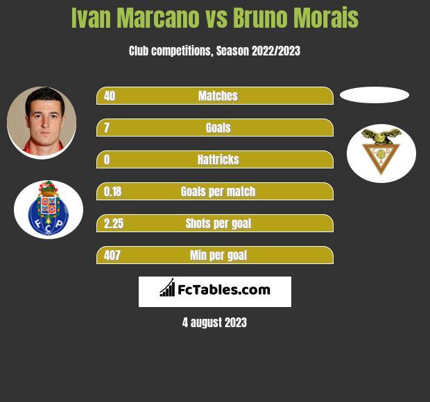 Ivan Marcano vs Bruno Morais infographic
