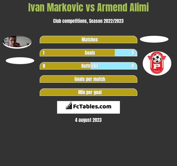 Ivan Markovic vs Armend Alimi h2h player stats