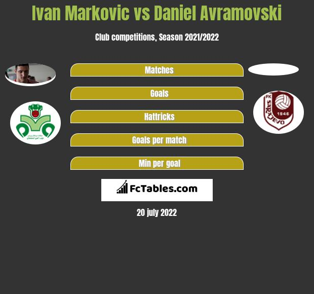 Ivan Markovic vs Daniel Avramovski h2h player stats