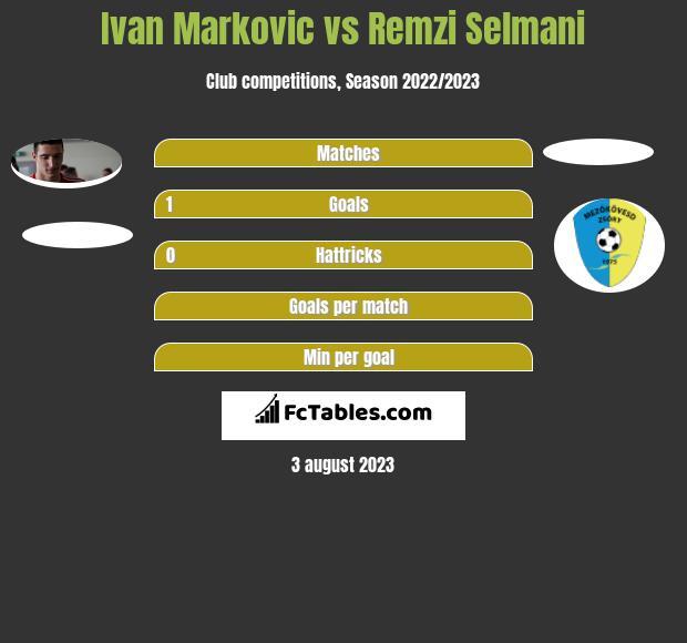 Ivan Marković vs Remzi Selmani h2h player stats