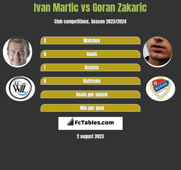 Ivan Martic vs Goran Zakarić infographic