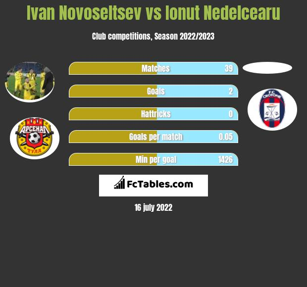 Ivan Novoseltsev vs Ionut Nedelcearu infographic