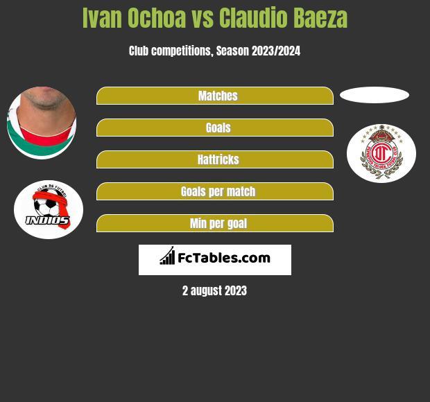 Ivan Ochoa vs Claudio Baeza infographic