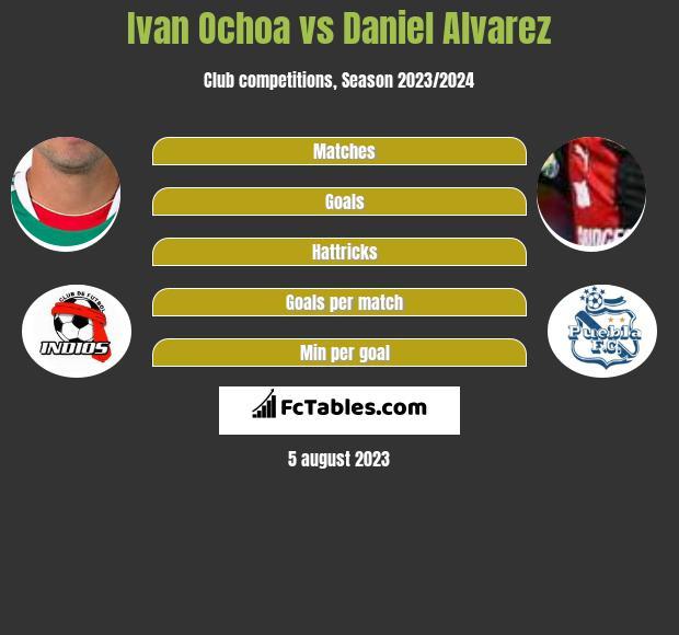 Ivan Ochoa vs Daniel Alvarez infographic