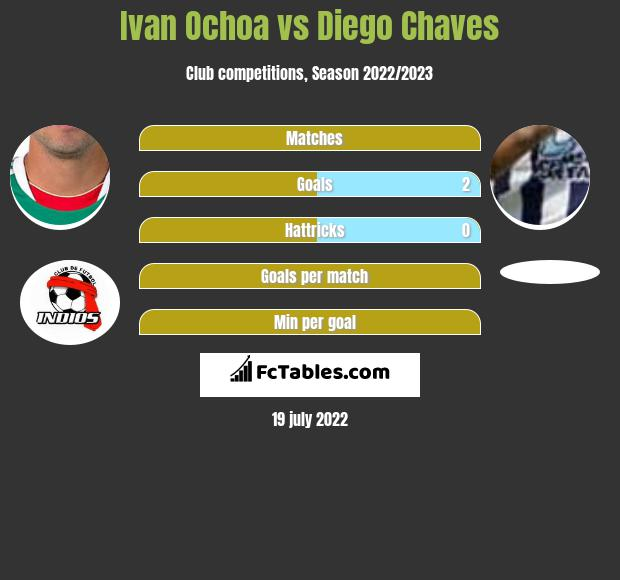 Ivan Ochoa vs Diego Chaves infographic