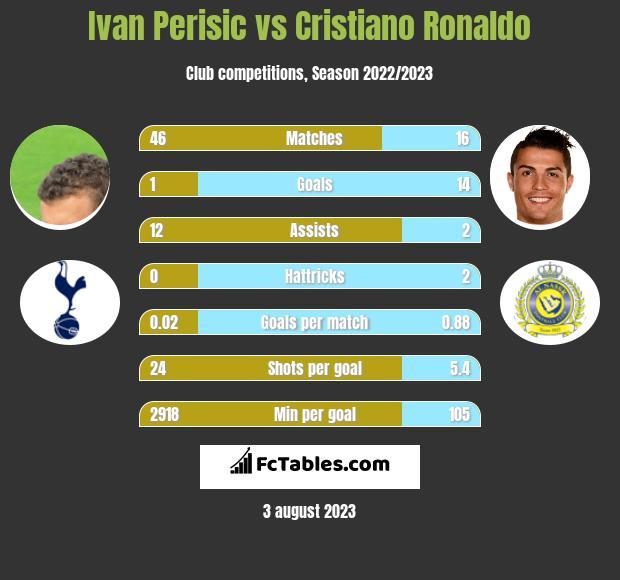 Ivan Perisic vs Cristiano Ronaldo infographic