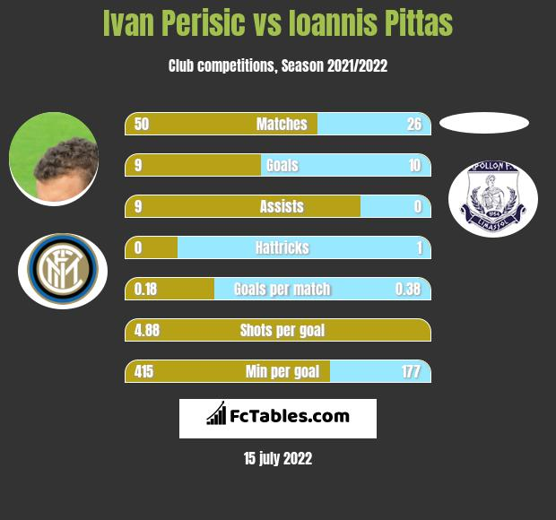 Ivan Perisic vs Ioannis Pittas h2h player stats