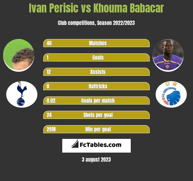 Ivan Perisic vs Khouma Babacar infographic